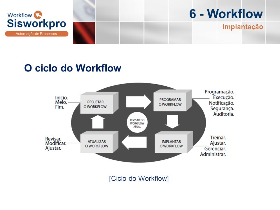 6 - Workflow Implantação O ciclo do Workflow [Ciclo do Workflow]